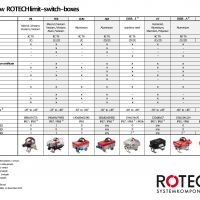 Overview Rotech limit-switch-boxes